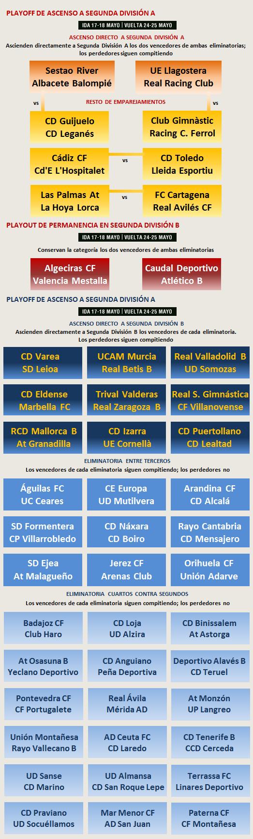 Promociones Ascenso Descenso 2013-2014