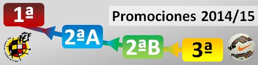 Promociones ascenso Segunda A Segunda B 2014 2015