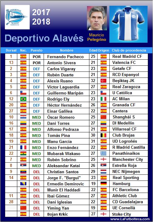 plantilla deportivo alaves 2017-2018