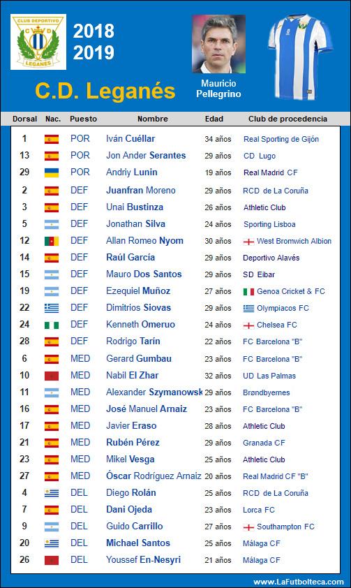 Plantilla Club Deportivo Leganes 2018-2019