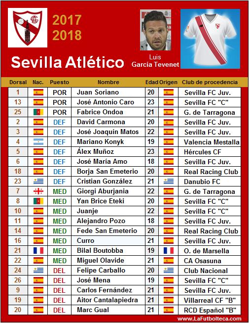 plantilla sevilla atletico 2017-2018