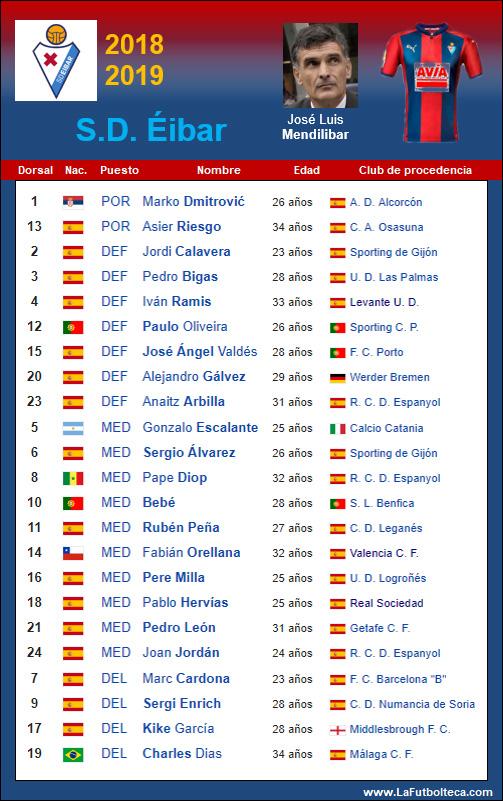 Plantilla Sociedad Deportiva Eibar 2018-2019