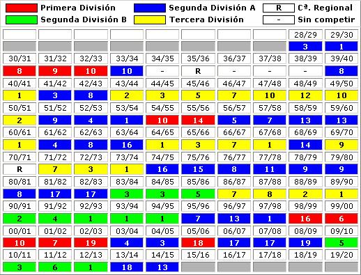 clasificaciones finales Deportivo Alaves