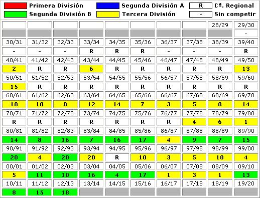 clasificaciones finales RSD Alcala