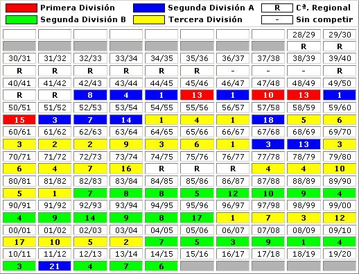 clasificaciones finales CD Alcoyano