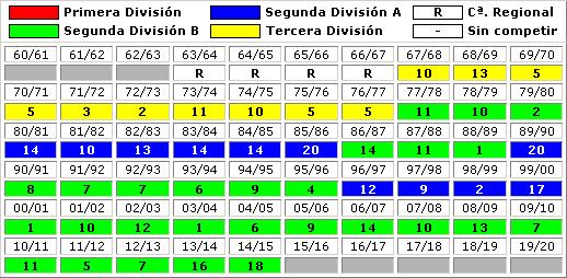 clasificaciones finales Club Atletico Madrid B