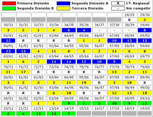clasificaciones finales CF Badalona