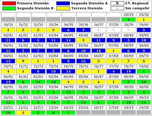 clasificaciones finales Barakaldo CF