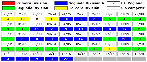 clasificaciones finales FC Barcelona B