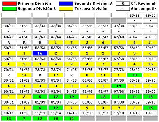 clasificaciones finales CP Cacereno