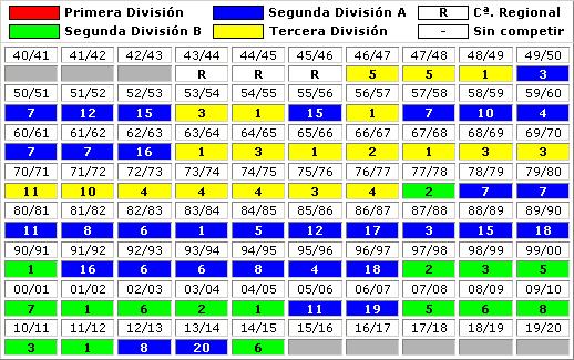 clasificaciones finales Real Madrid Castilla