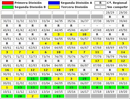 clasificaciones finales RC Celta Vigo B