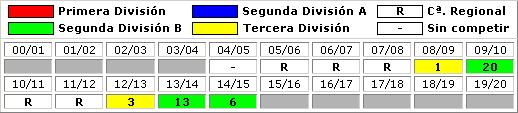 clasificaciones finales SD Compostela