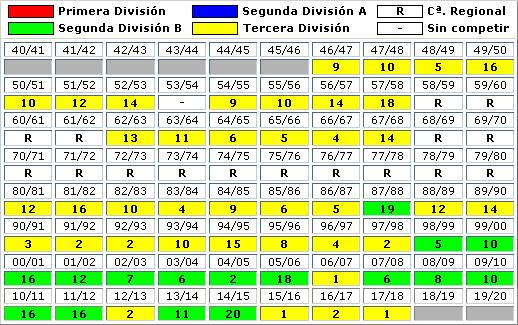clasificaciones finales UB Conquense