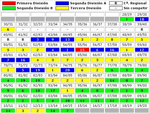clasificaciones finales Cultural Deportiva Leonesa