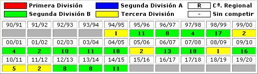 clasificaciones finales RCD Espanyol Barcelona B