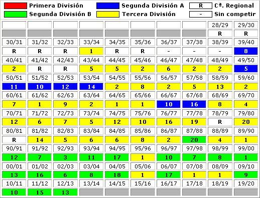 clasificaciones finales RS Gimnastica Torrelavega