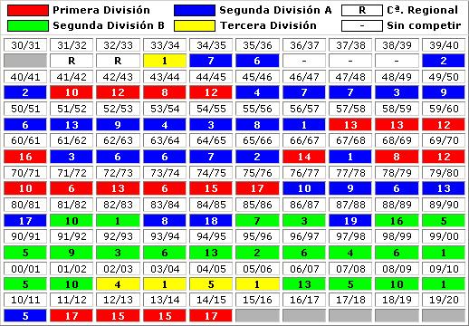 clasificaciones finales Granada CF
