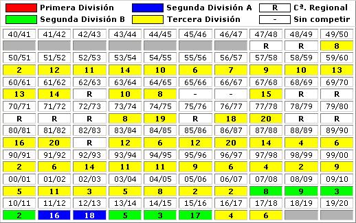 clasificaciones finales CD Guadalajara