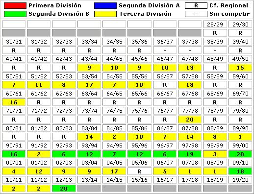 clasificaciones finales CD Izarra Estella