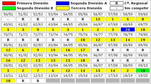 clasificaciones finales Jerez Industrial CF