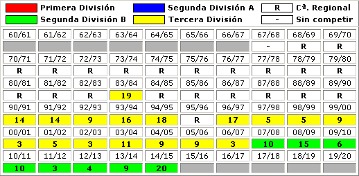 clasificaciones finales Lucena CF