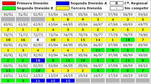 clasificaciones finales CD Lugo