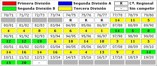 clasificaciones finales CF Sporting Mahones