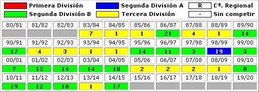 clasificaciones finales RCD Mallorca B
