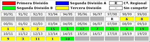 clasificaciones finales Marbella FC