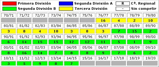 clasificaciones finales UD Melilla