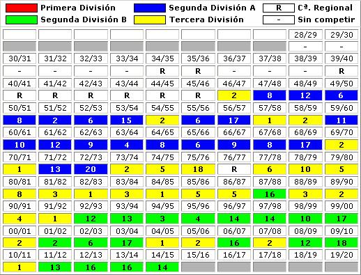 clasificaciones finales Valencia Mestalla