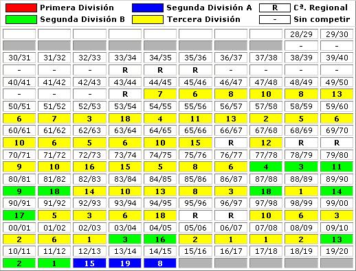 clasificaciones finales CD Mirandes