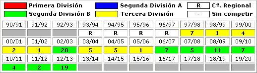 clasificaciones finales Orihuela CF