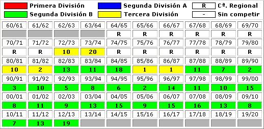 clasificaciones finales Club Atletico Osasuna B