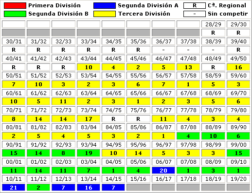 clasificaciones finales SD Ponferradina