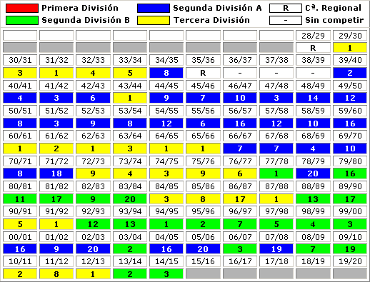 clasificaciones finales Racing Club Ferrol