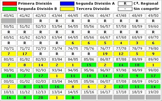 clasificaciones finales Real Betis Balompie B