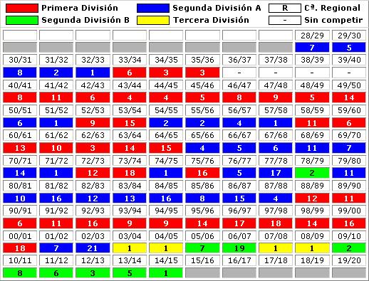 clasificaciones finales Real Oviedo