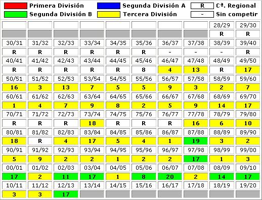 clasificaciones finales Real Racing Club Santander B