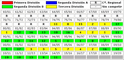 clasificaciones finales Real Sporting Gijon B