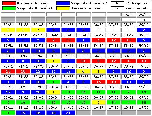 clasificaciones finales CE Sabadell FC