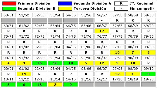 clasificaciones finales CD San Roque Lepe
