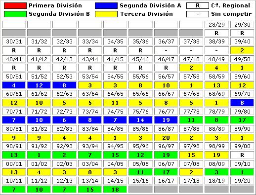 clasificaciones finales UE Sant Andreu