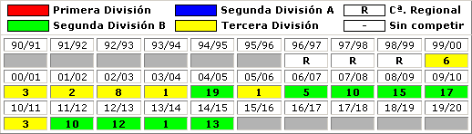 clasificaciones finales Sestao River Club