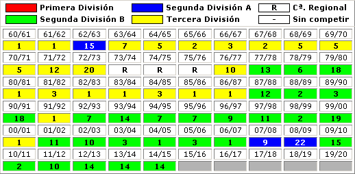 clasificaciones finales Sevilla Atletico