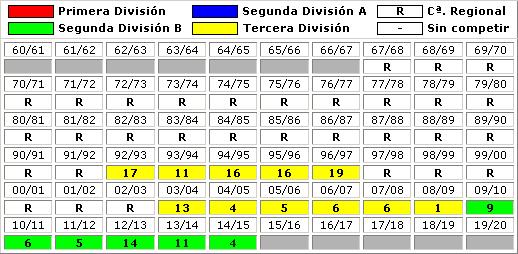 clasificaciones finales UD Logrones