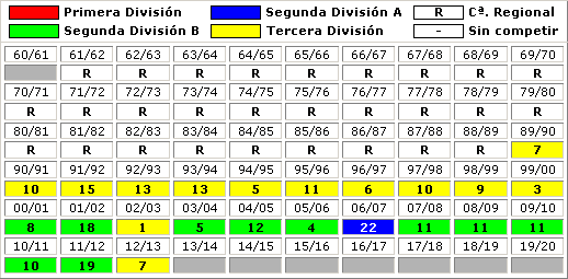 clasificaciones finales UD Vecindario
