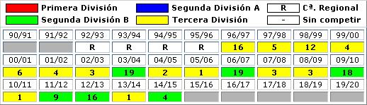 clasificaciones finales CF Villanovense