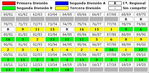 clasificaciones finales Zamora CF